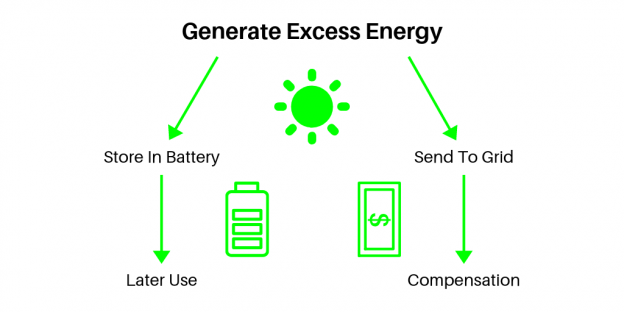 The New York Vder Value Stack How It Works Ysg Solar