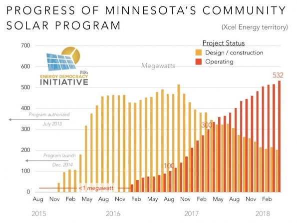 Minnesota Community Solar Program Update April 2019