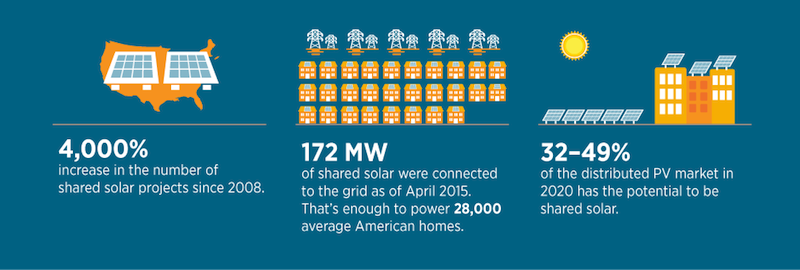 Community Solar Growth Statistics