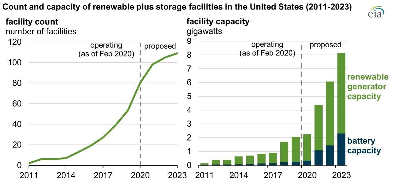 Renewable Plus Storage Growth Chart