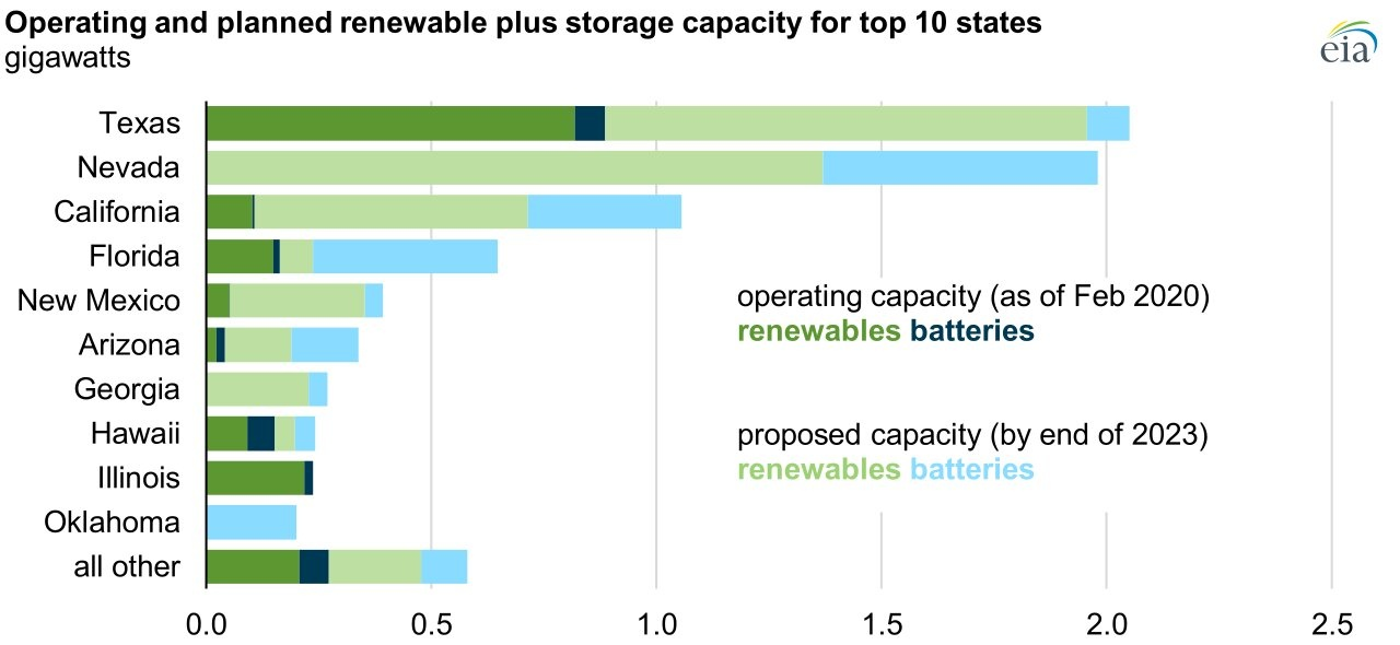 Operating/Planned Renewable Plus Storage Capacity