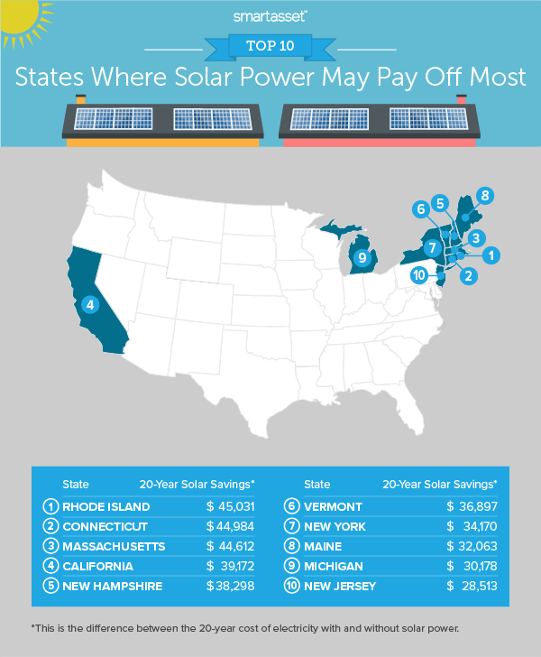 Top Ten States Where Solar Power Pays off the Most