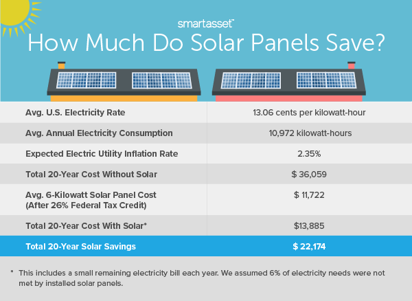 How Much Do Solar Panels Save?