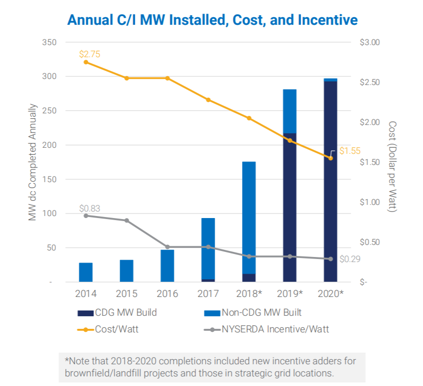 Annual C/I MW Installed, Cost, and Incentive