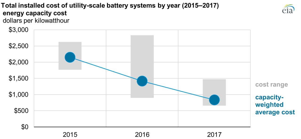 EIA Utility-Scale Battery Storage