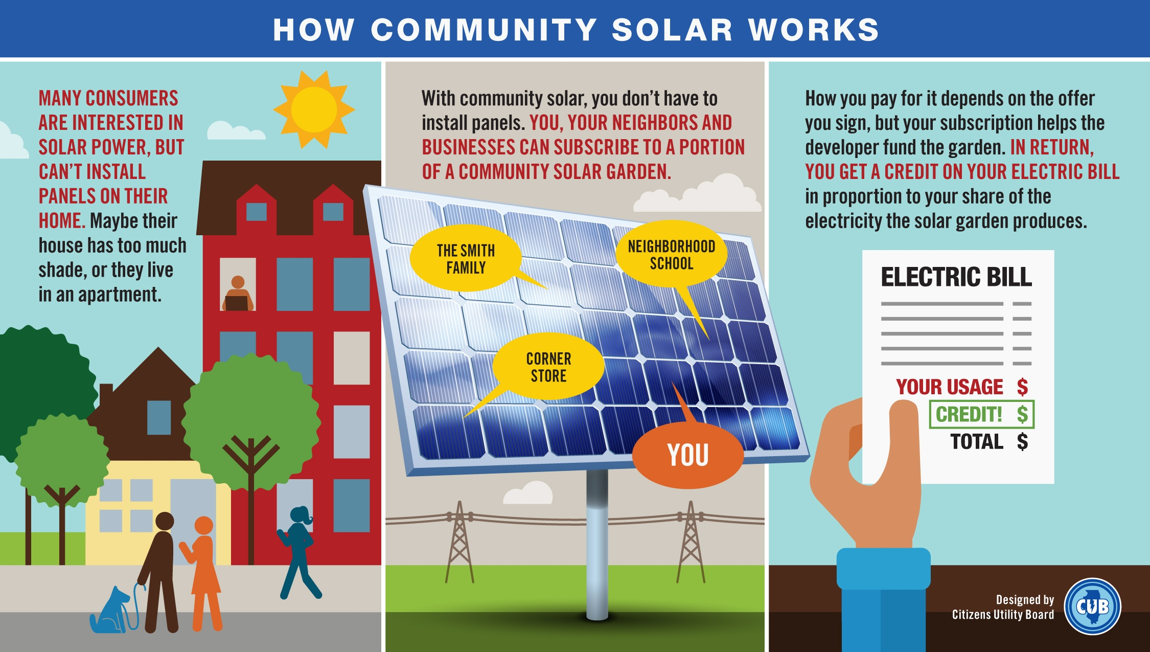 Community Solar Explained, YSG Solar