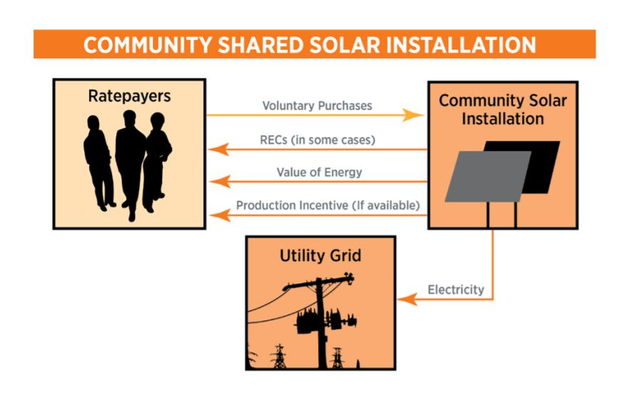 Community Shared Solar Installation