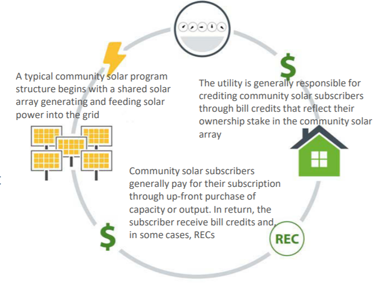 Community Solar Models