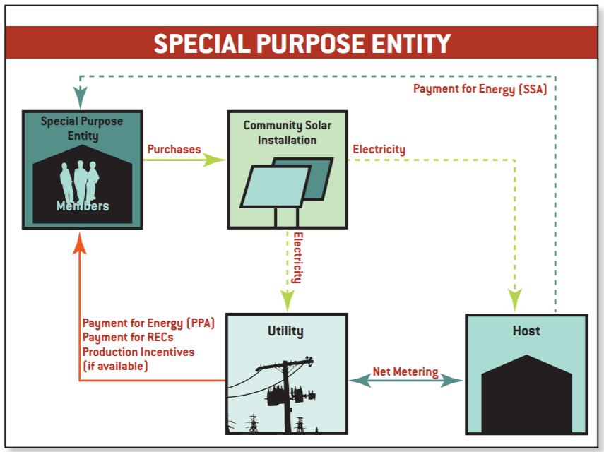 Special Purpose Entity Community Solar