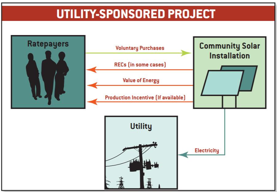 Utility-Sponsored Community Solar