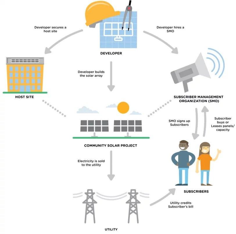 Developer-Owned Community Solar Model