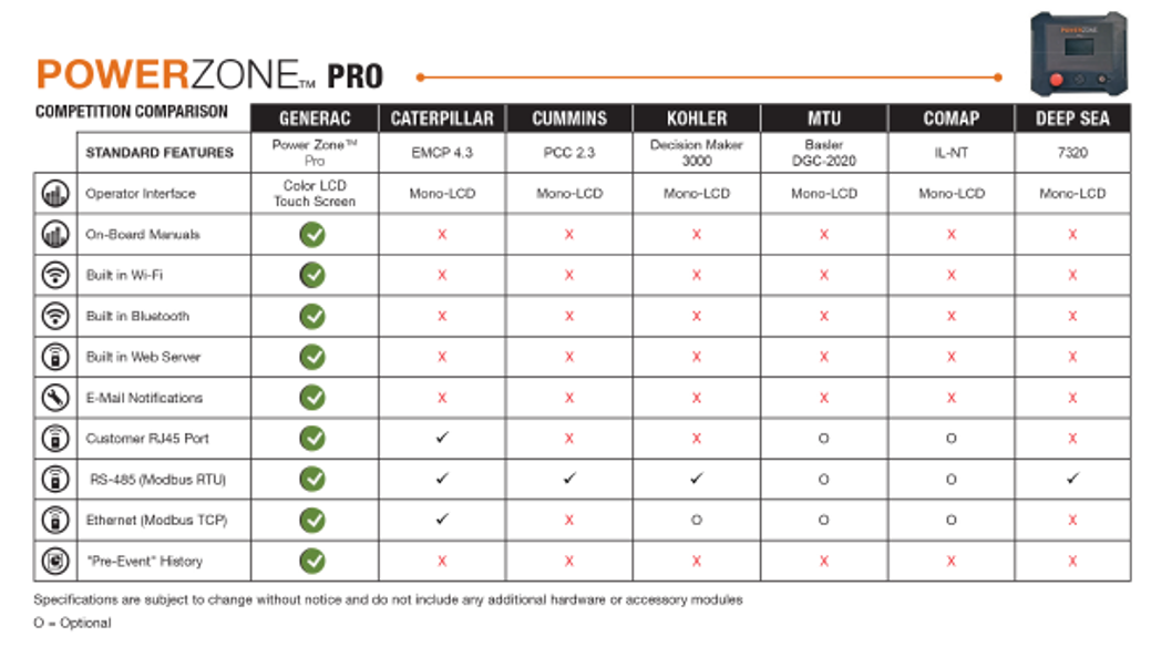 Generac Power Zone Pro