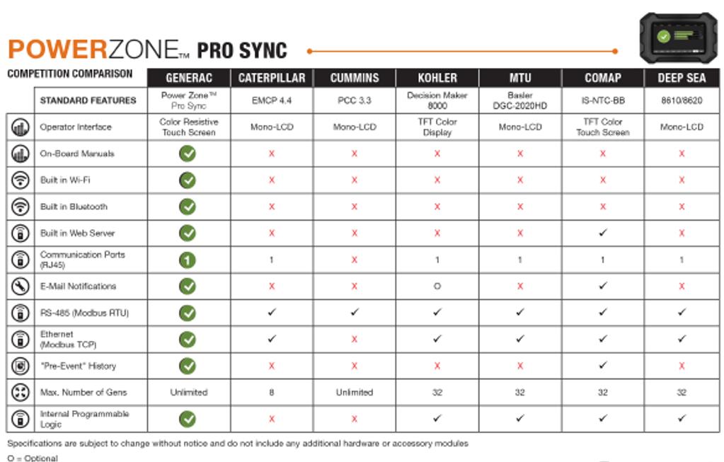 Generac Power Zone Pro Sync