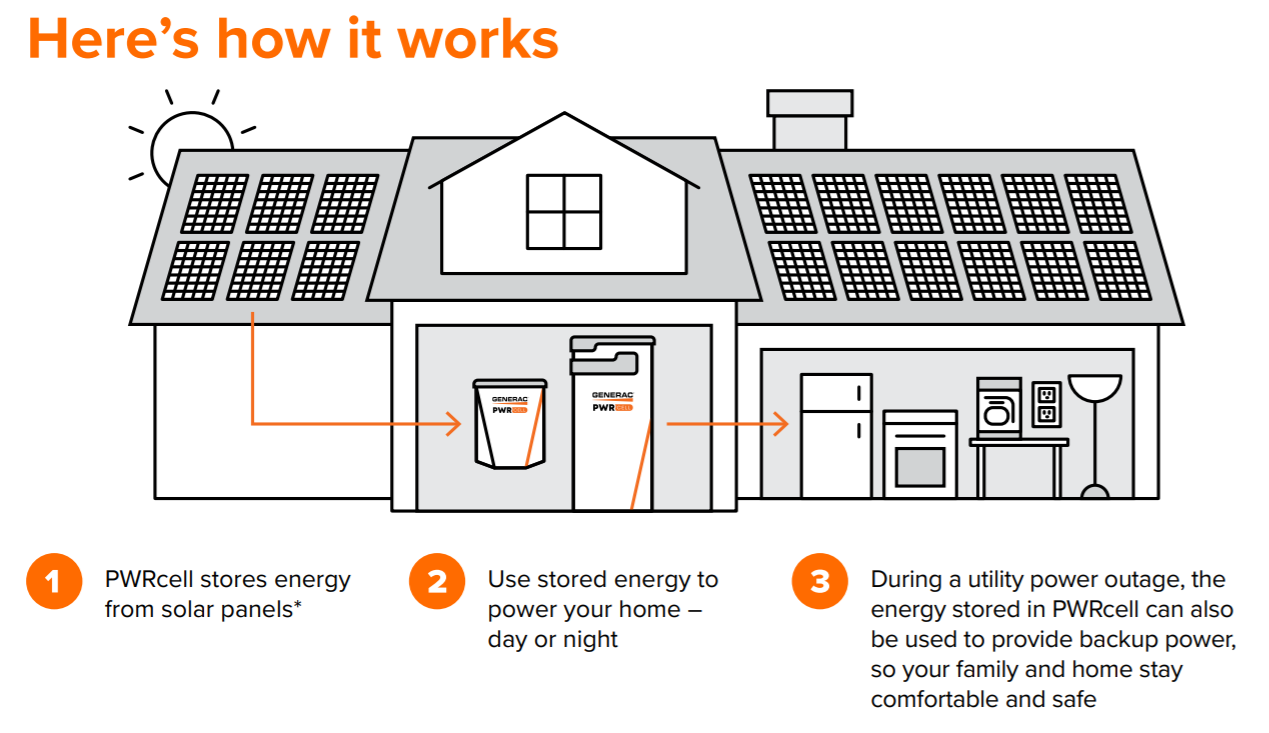 Generac PWRcell - How It Works