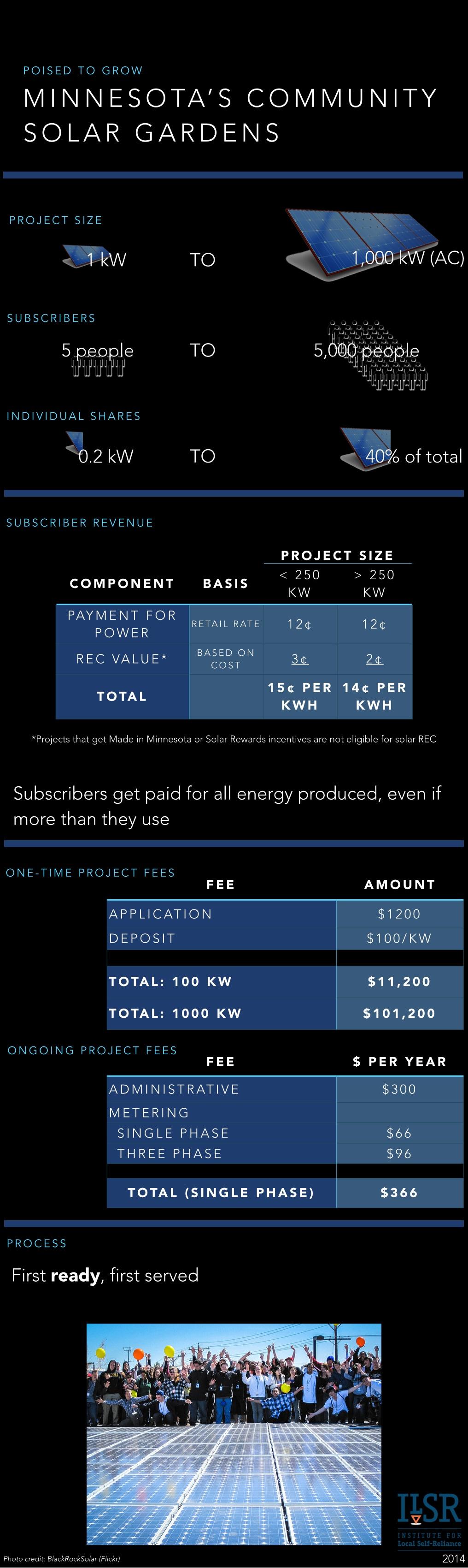Minnesota Community Solar Infographic
