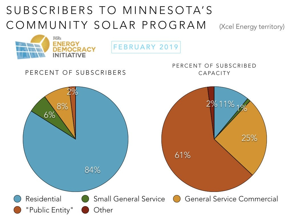 Minnesota Community Solar Program Update April 2019 - 2