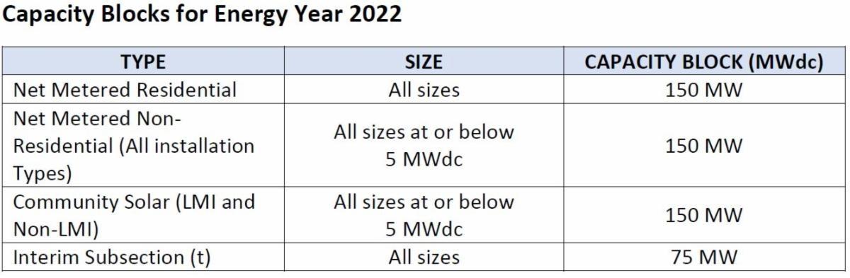 NJ SuSI Program Capacity Blocks for Energy Year 2022