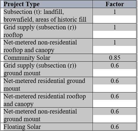 NJ TI Program Factors