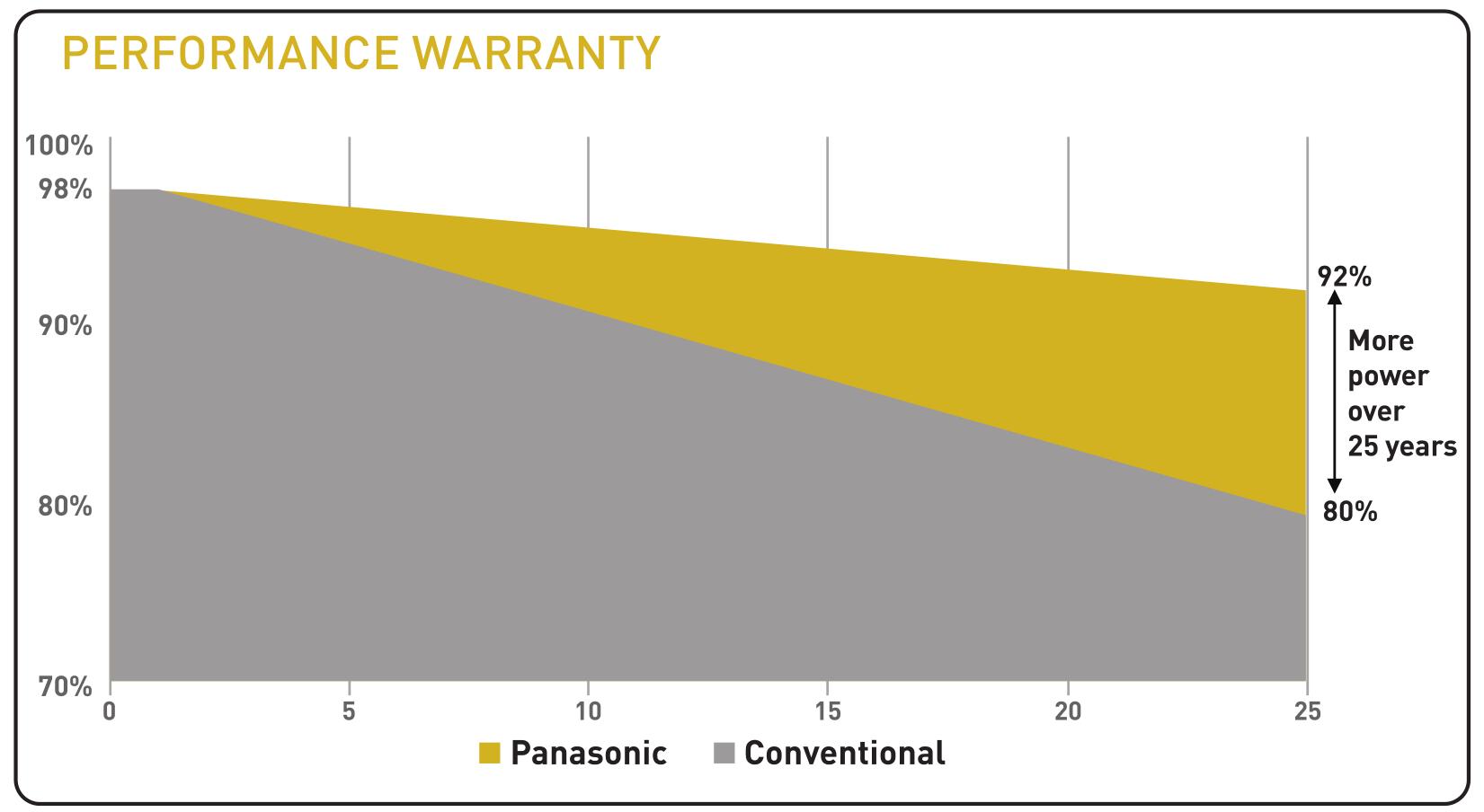 Pansonic Performance Warranty 360 W/350 W
