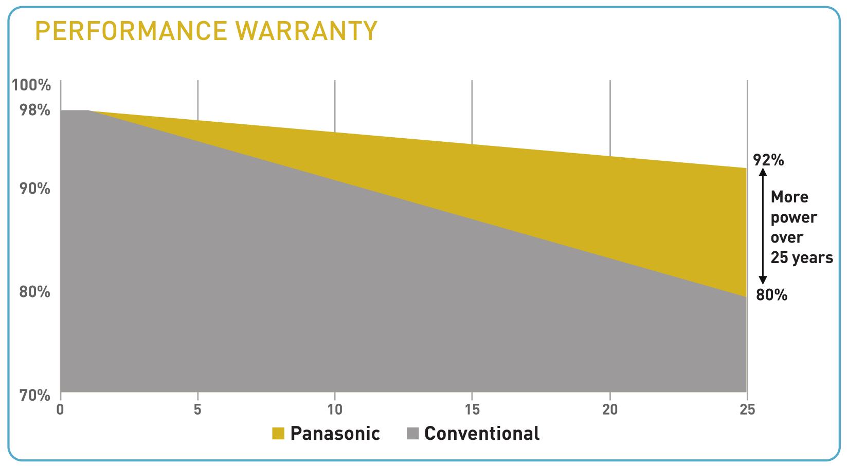 Panasonic Performance Warranty 370 W 360 W