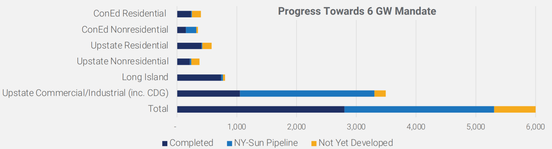 Progress Towards 6 GW Mandate