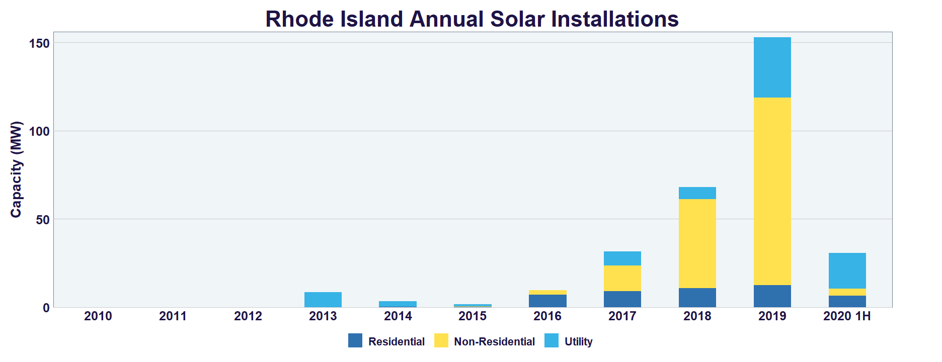 Rhode Island Solar Growth