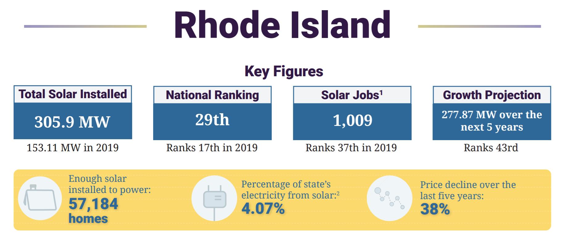 Rhode Island Solar Statistics