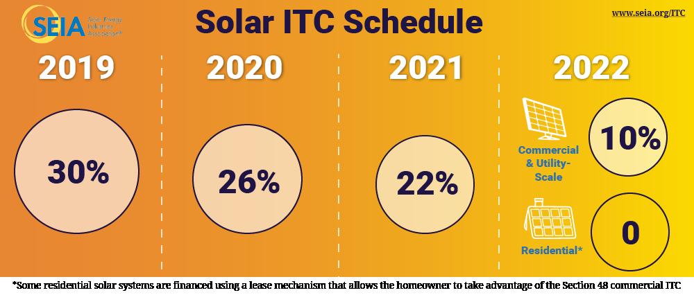 The Solar Investment Tax Credit | YSG Solar