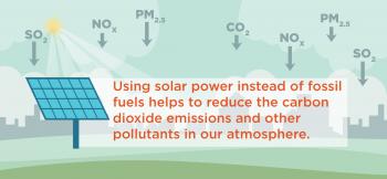 Solar for healthy air