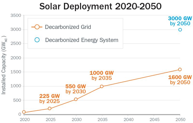 Solar Futures Study - Solar Deployment 2020 to 2050