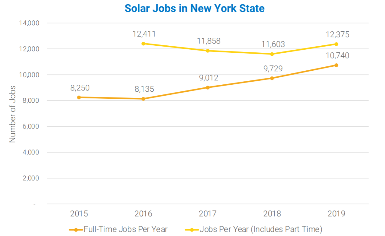 Solar Jobs in New York State