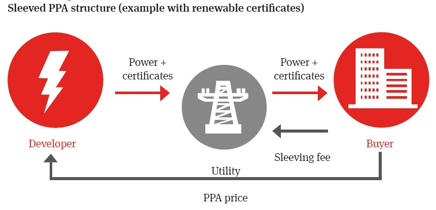 Sleeved Power Purchase Agreements, YSG Solar