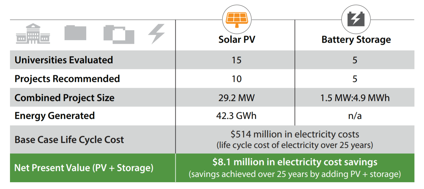 Summary of Results for Solar PV + Storage Screenings