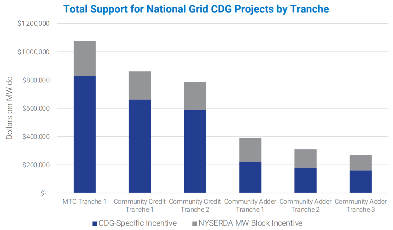 Total Support for National Grid CDG Projects by Tranche