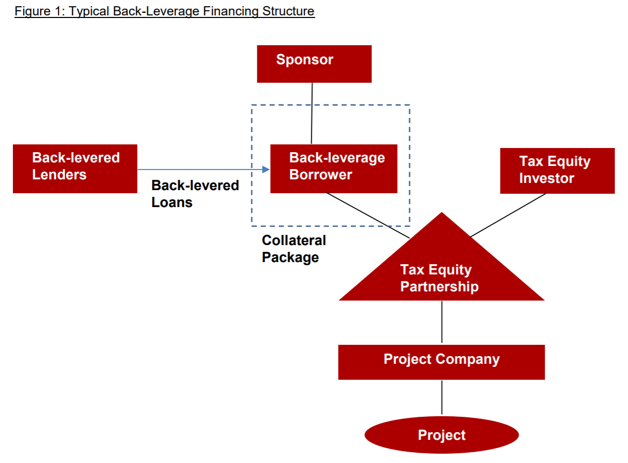 Typical Back-Leverage Financing Structure